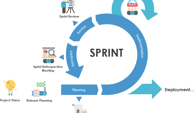 What is a Sprint Retrospective?